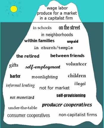 Image by Ken Byrne (from http://www.communityeconomies.org/Home/Key-Ideas)